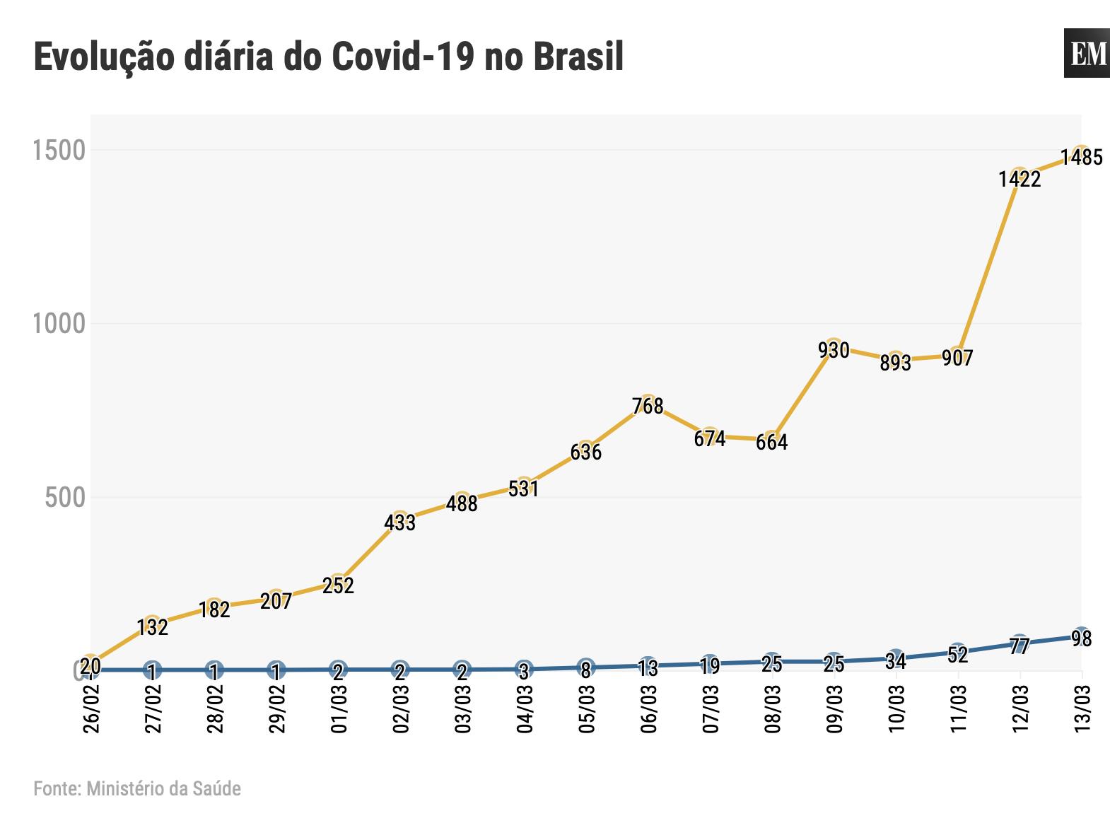Gráfico Evolução Coronavírus no Brasil. Reprodução EM