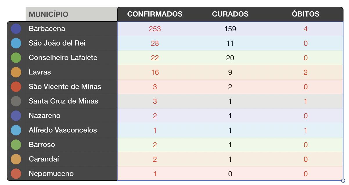 Tabela: Mais Vertentes - Boletins Epidemiológicos emitidos pelas Secretarias de Saúde de cada município do Campo das Vertentes e Lafaiete.
