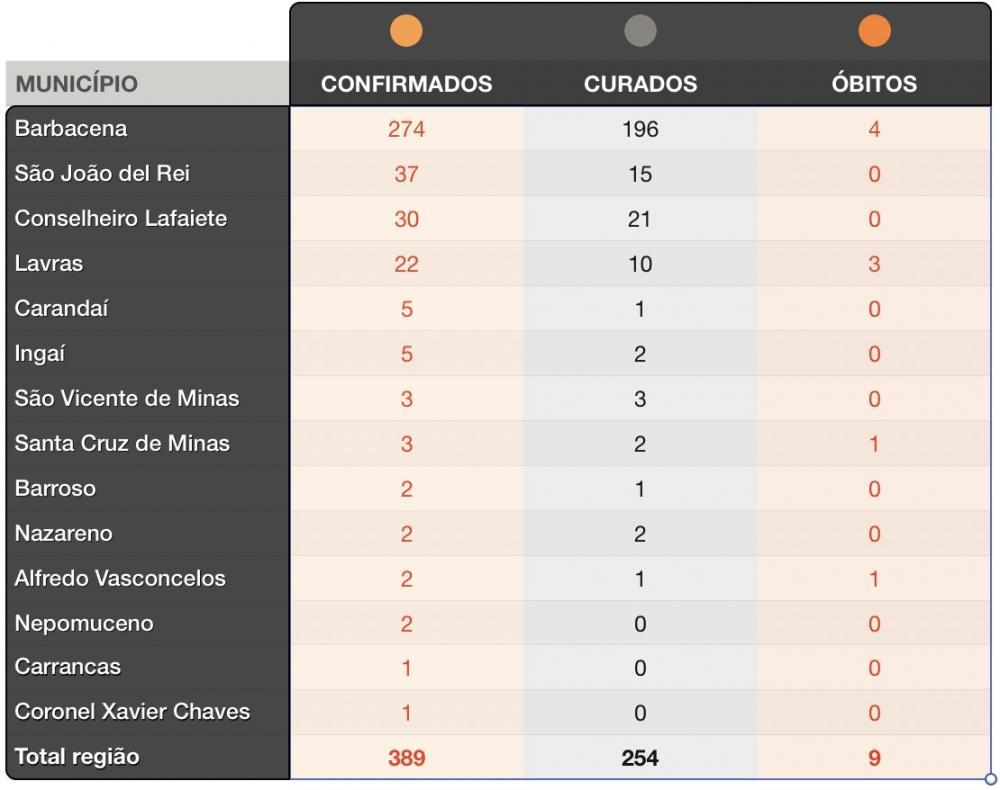 Coronavírus avança no Campo das Vertentes e pequenos municípios registram primeiros casos